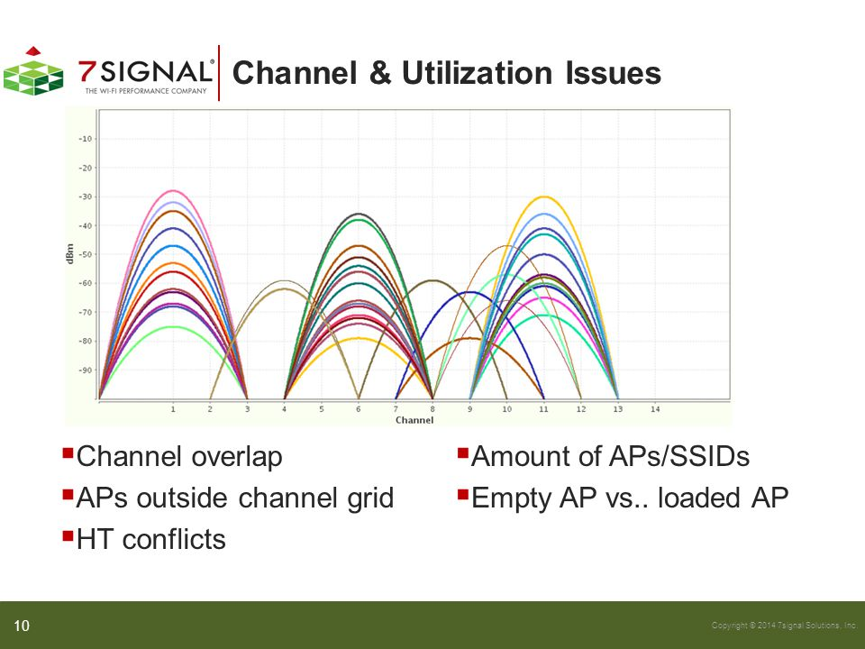 Channel & Utilization Issues