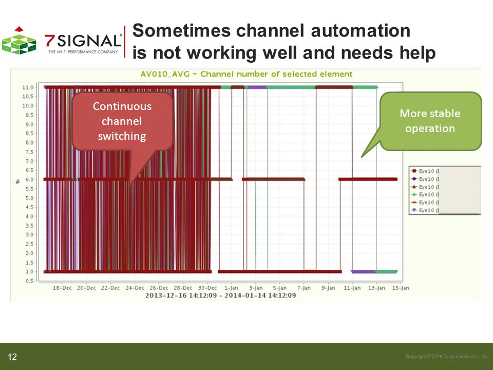 Sometimes channel automation is not working well and needs help