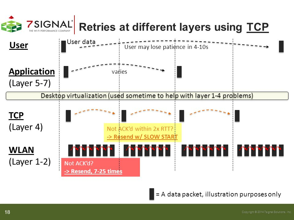 Retries at different layers using TCP