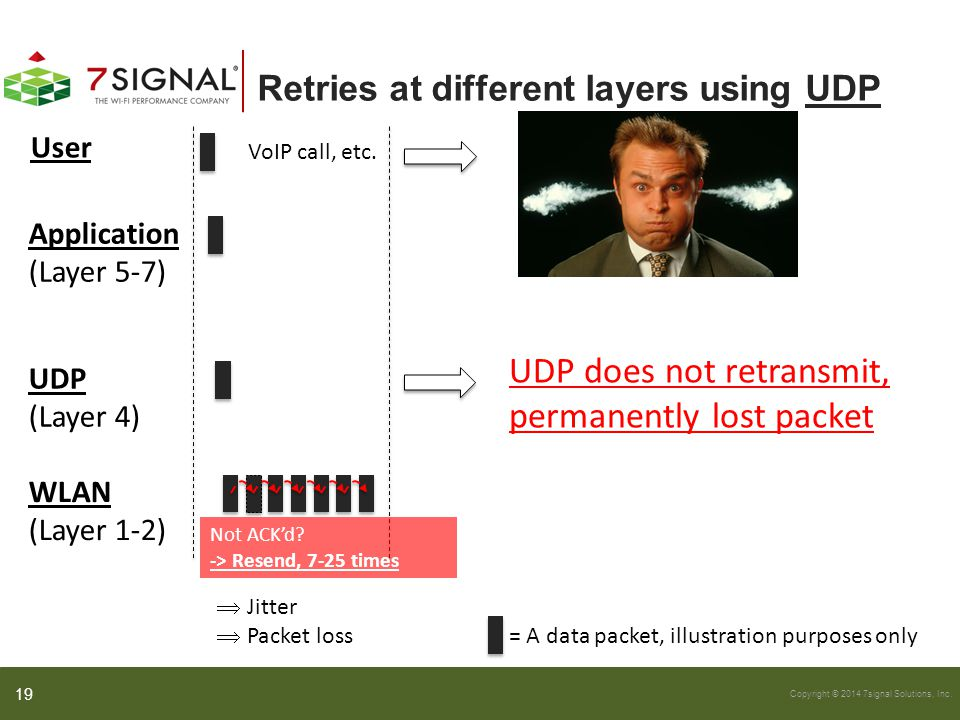 Retries at different layers using UDP