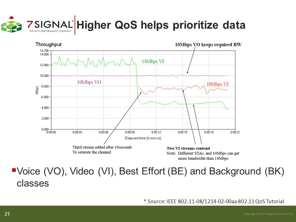 Higher QoS helps prioritize data