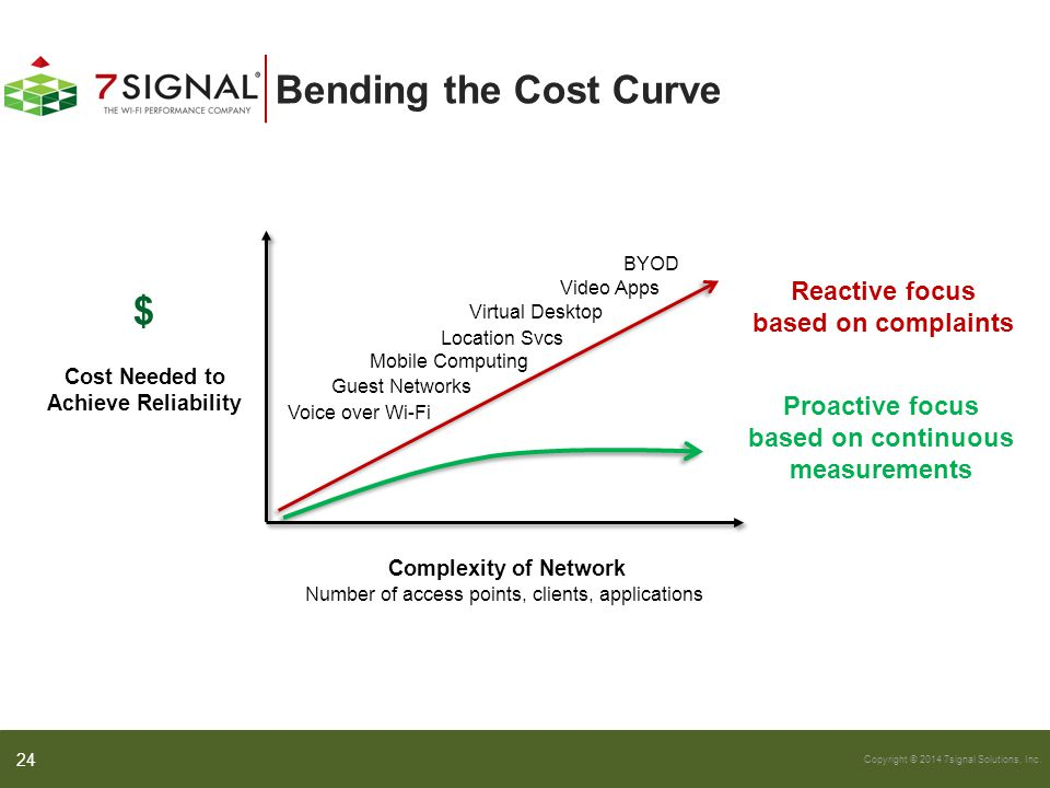 Cost Needed to Achieve Reliability