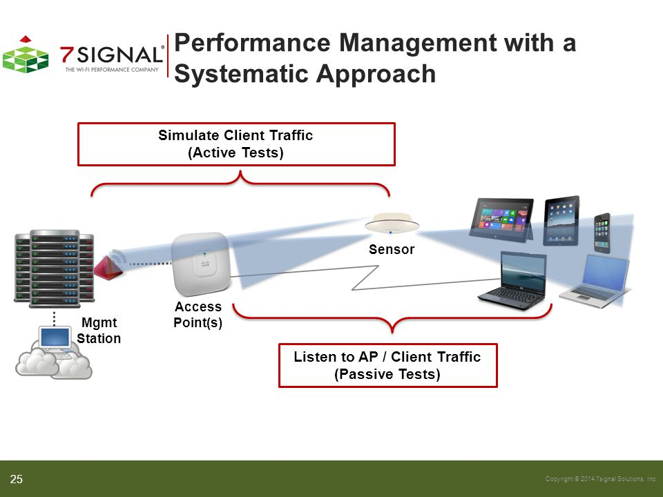 Performance Management with a Systematic Approach