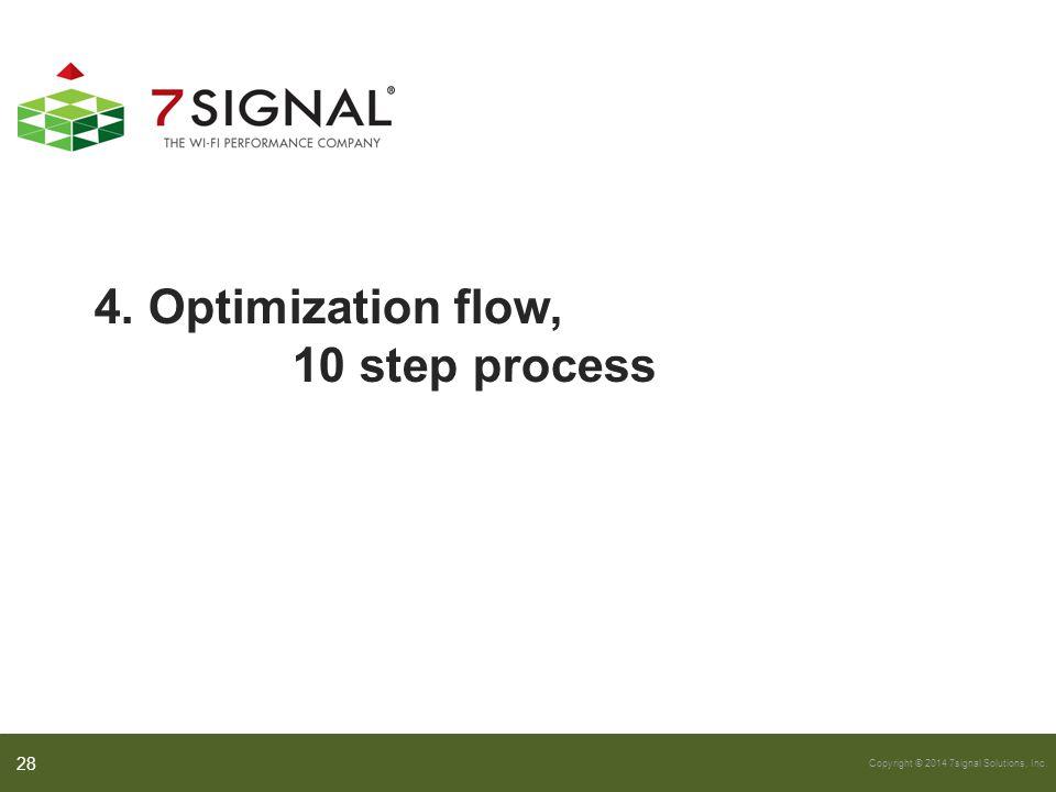 4. Optimization flow, 10 step process