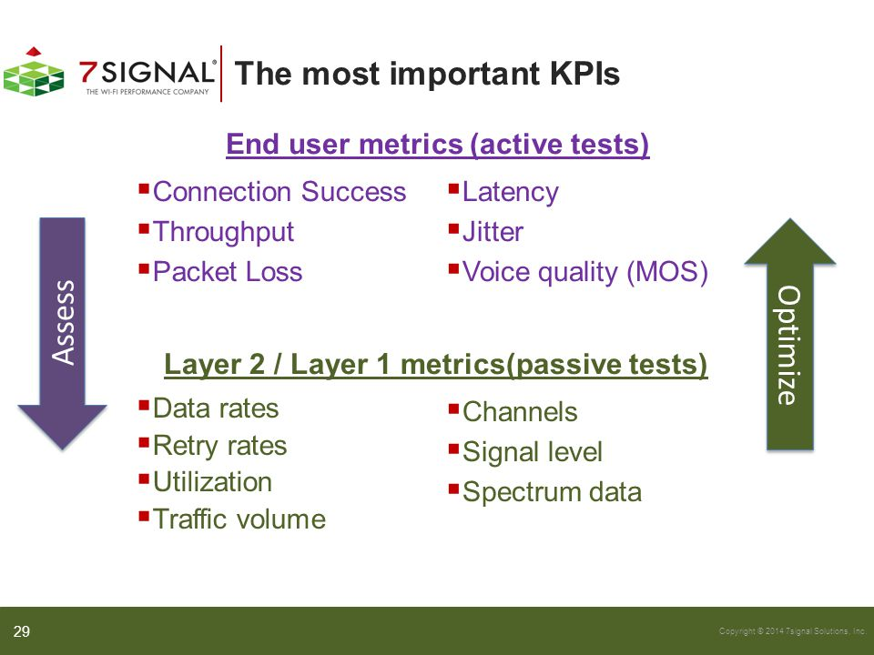 The most important KPIs