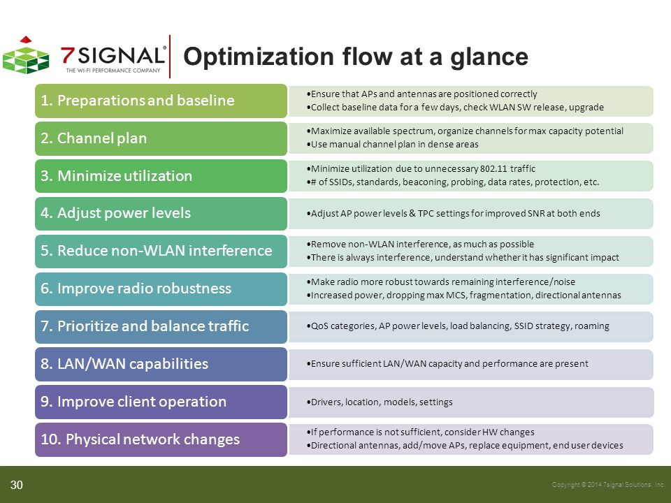 Optimization flow at a glance