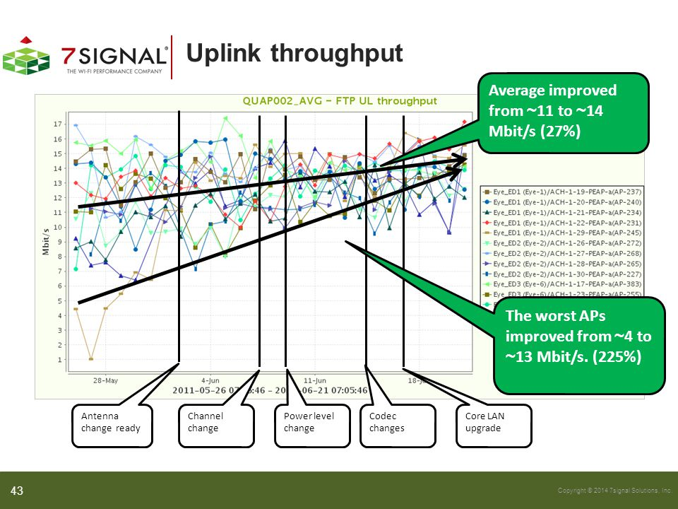 Uplink throughput Average improved from ~11 to ~14 Mbit/s (27%)