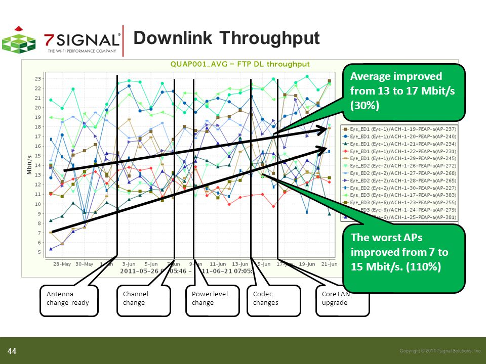Downlink Throughput Average improved from 13 to 17 Mbit/s (30%)