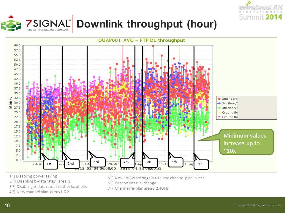 Downlink throughput (hour)