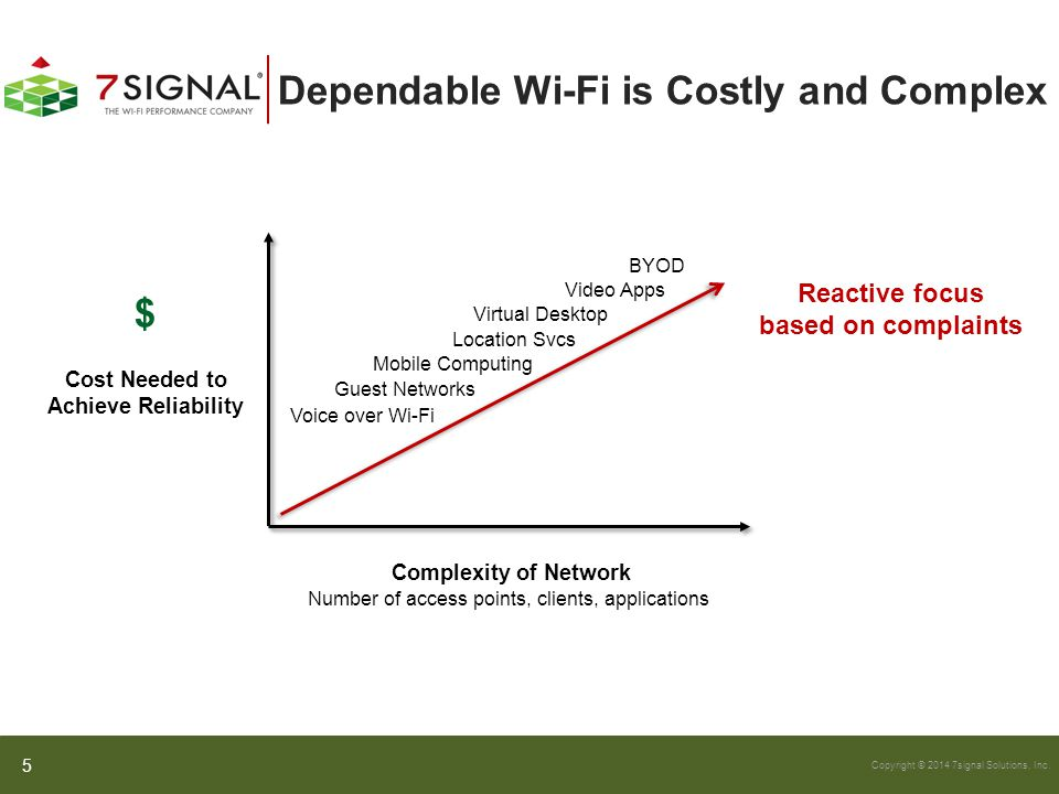 Dependable Wi-Fi is Costly and Complex
