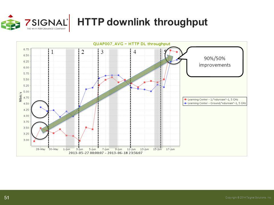 HTTP downlink throughput