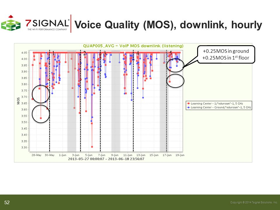 Voice Quality (MOS), downlink, hourly