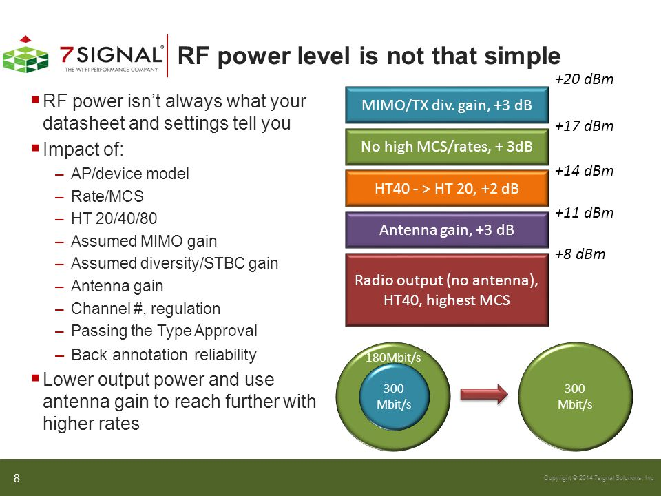 RF power level is not that simple