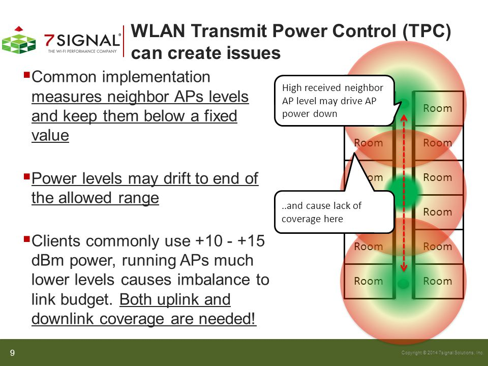 WLAN Transmit Power Control (TPC) can create issues