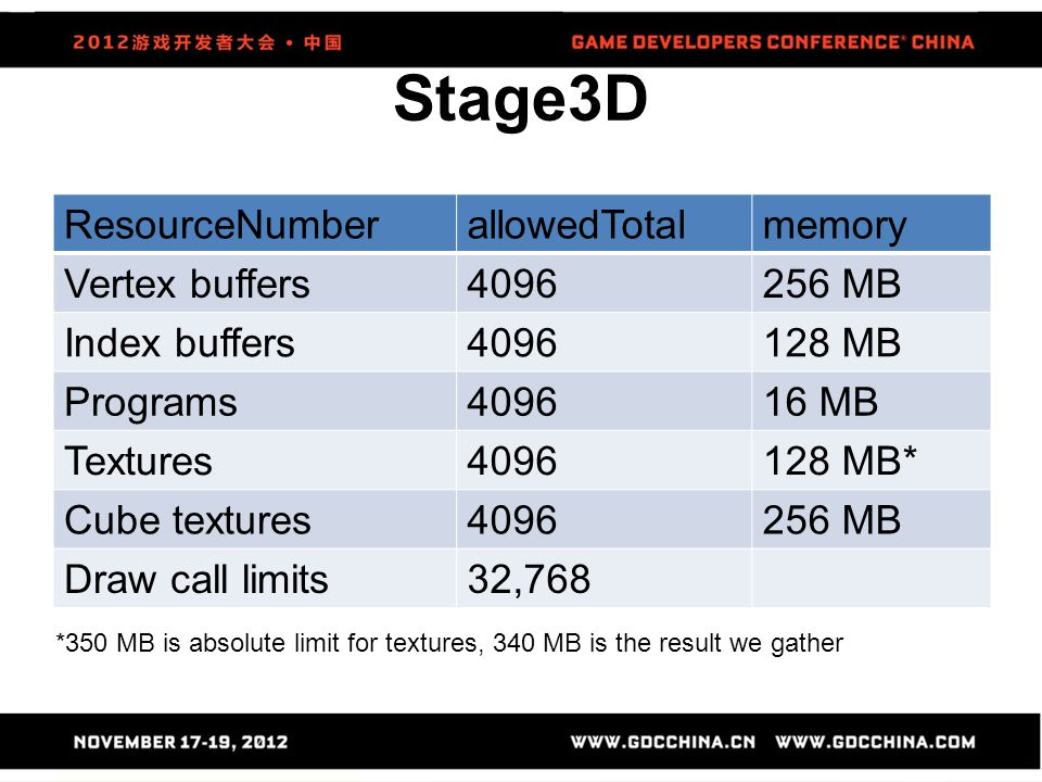 Stage3D ResourceNumber allowedTotal memory Vertex buffers 4096 256 MB