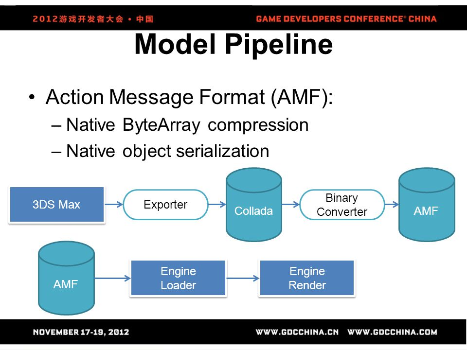 Model Pipeline Action Message Format (AMF):