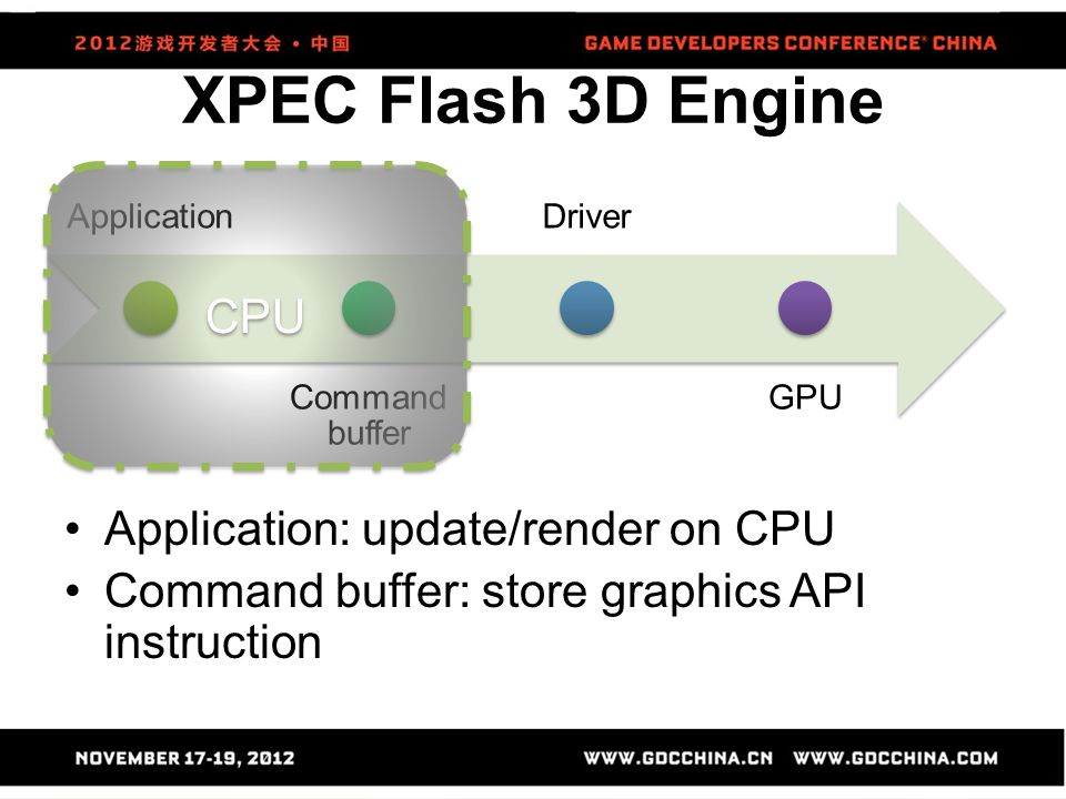 XPEC Flash 3D Engine CPU Application: update/render on CPU