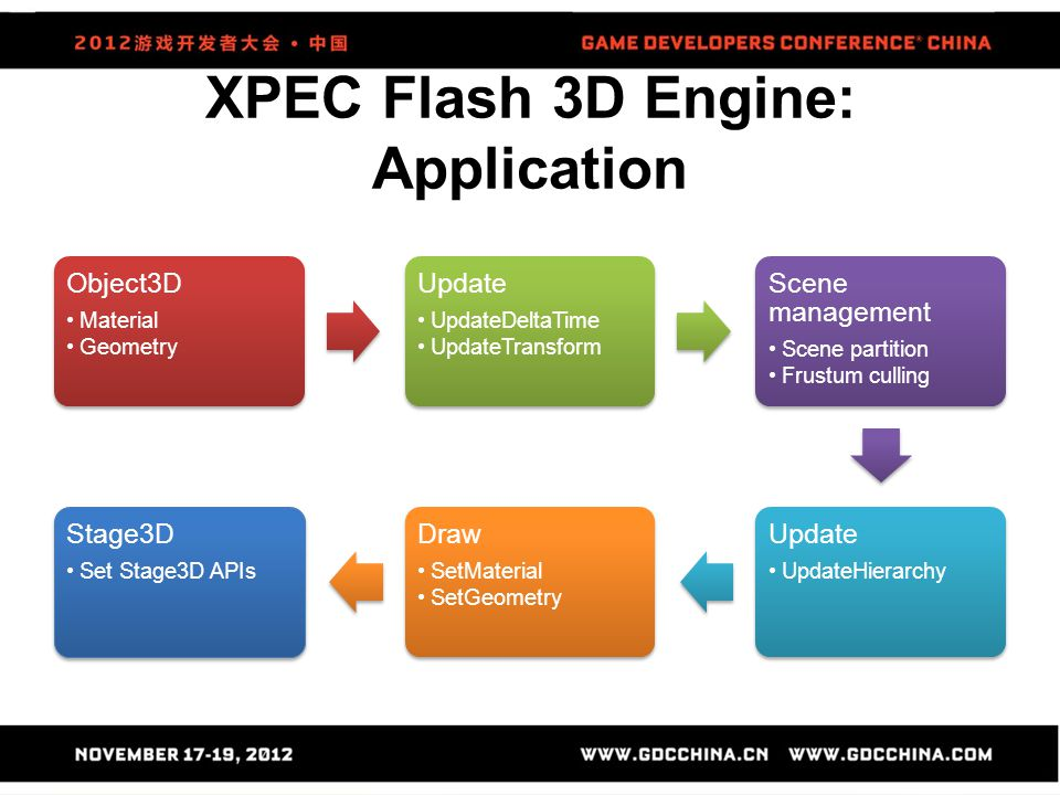 XPEC Flash 3D Engine: Application