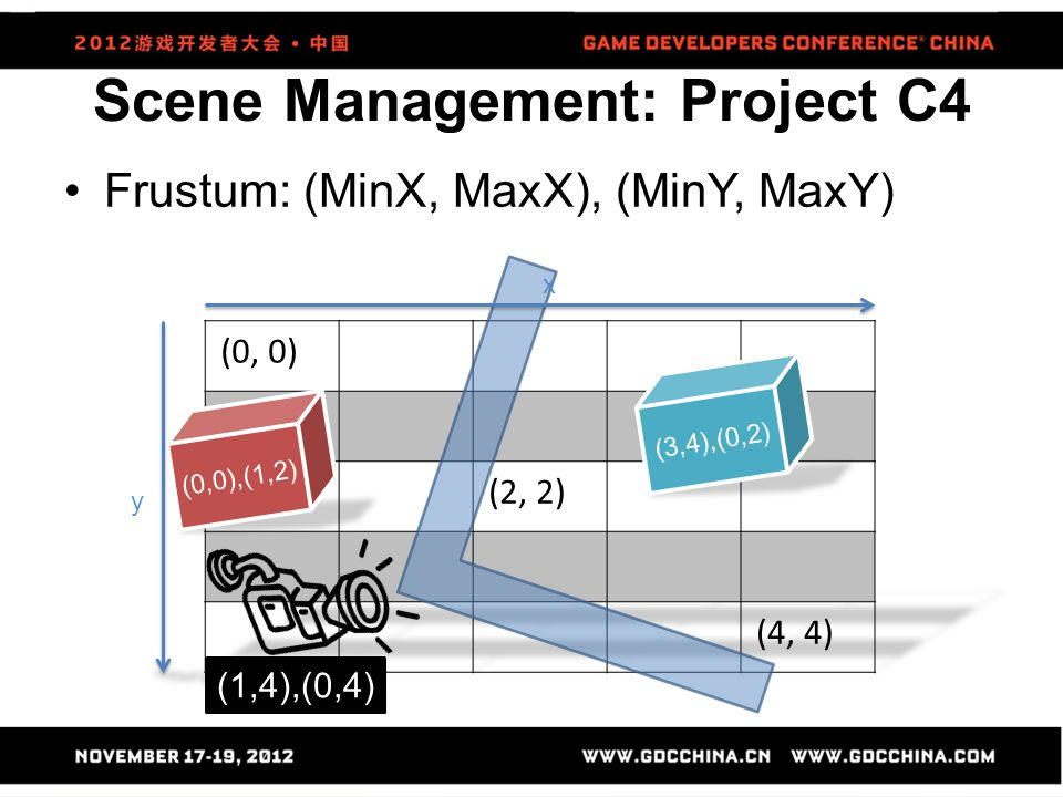Scene Management: Project C4