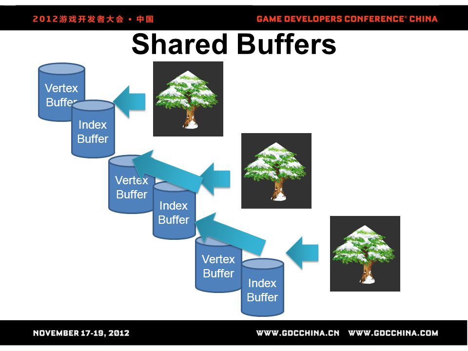 Shared Buffers Vertex Buffer Index Buffer Vertex Buffer Index Buffer