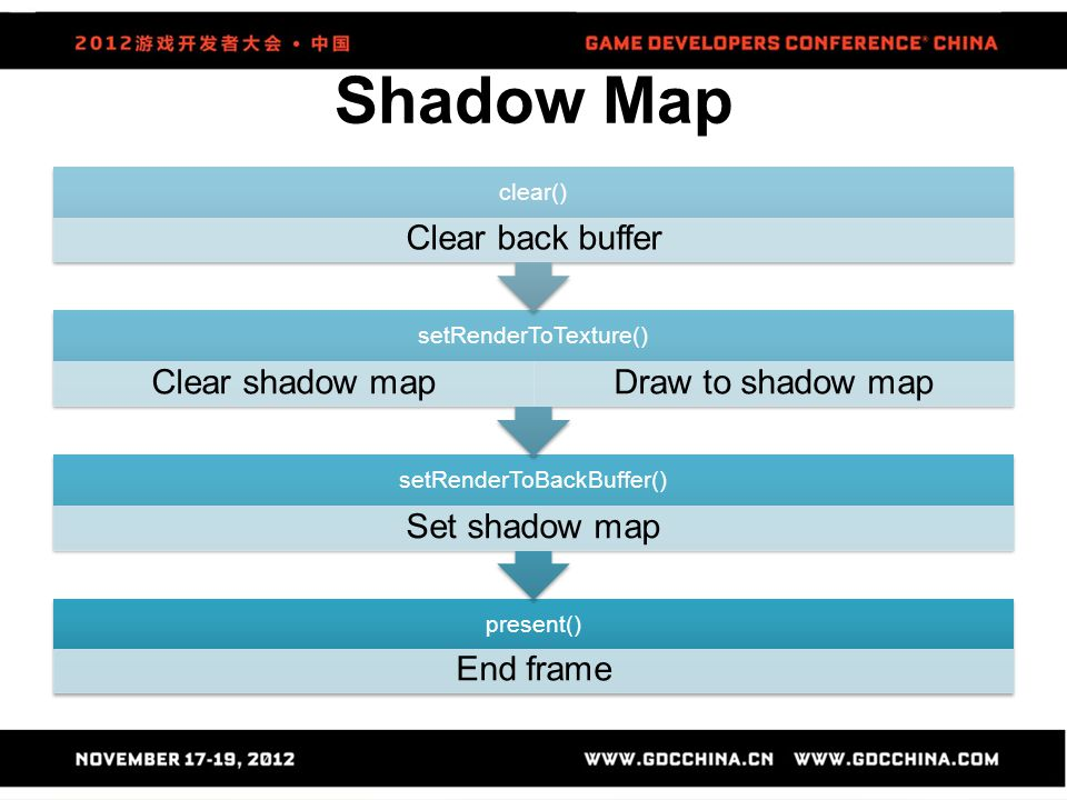 Shadow Map clear() Clear back buffer setRenderToTexture()