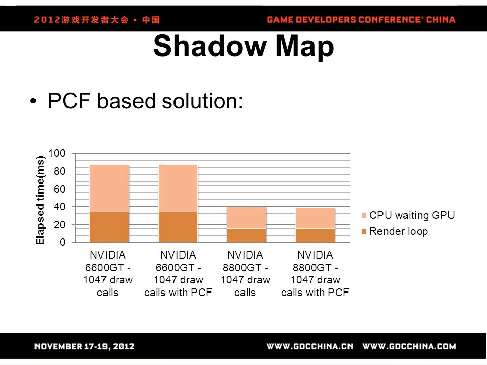 Shadow Map PCF based solution: 整體效能並沒有影響