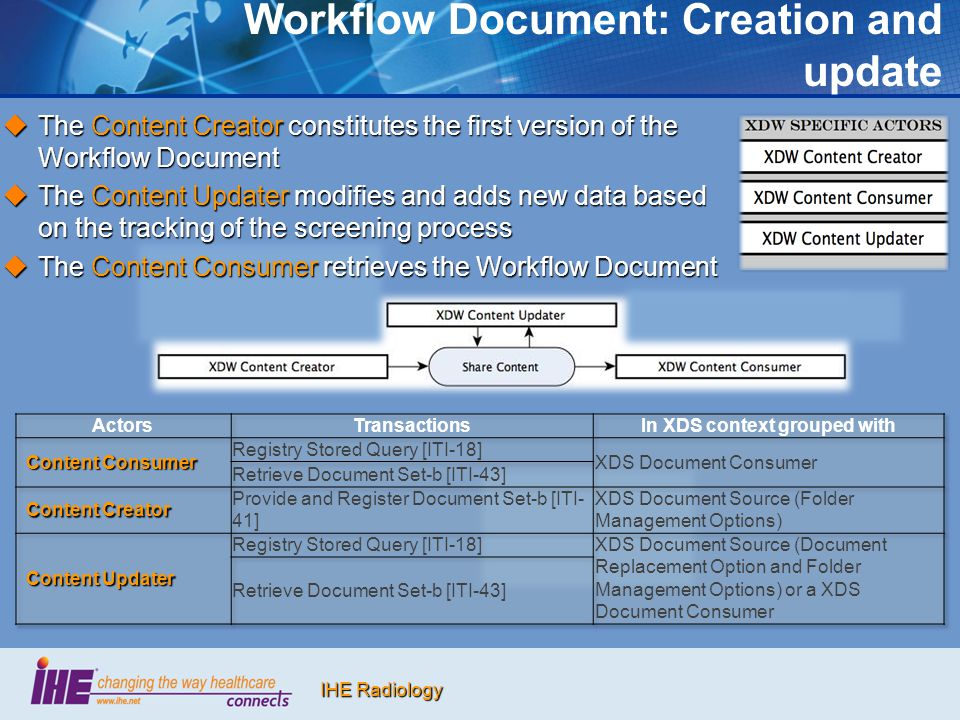 Workflow Document: Creation and update