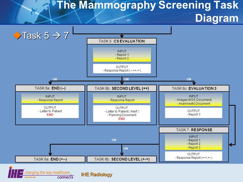 The Mammography Screening Task Diagram