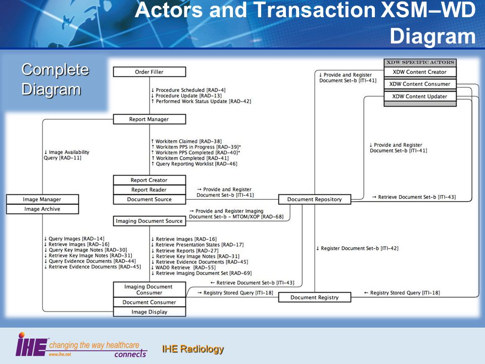 Actors and Transaction XSM–WD Diagram