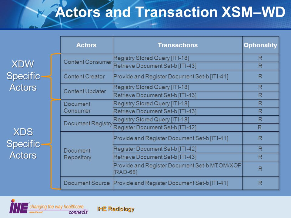 Actors and Transaction XSM–WD