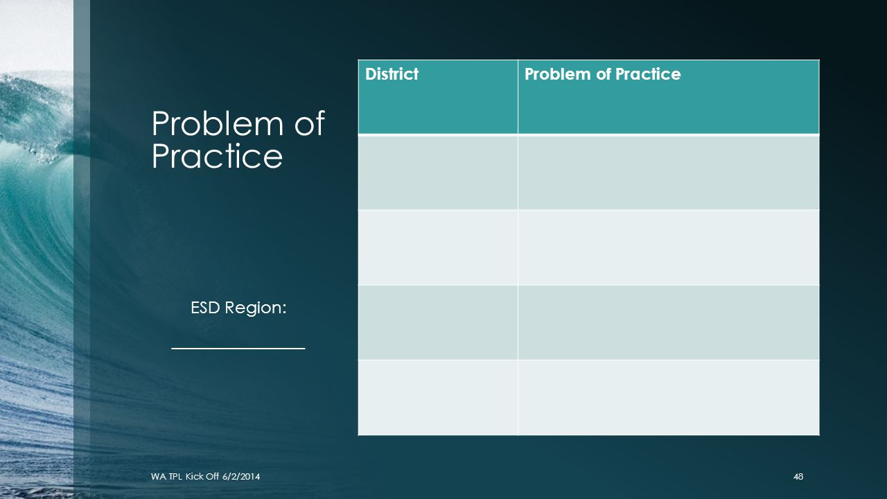 Problem of Practice District Problem of Practice ESD Region: