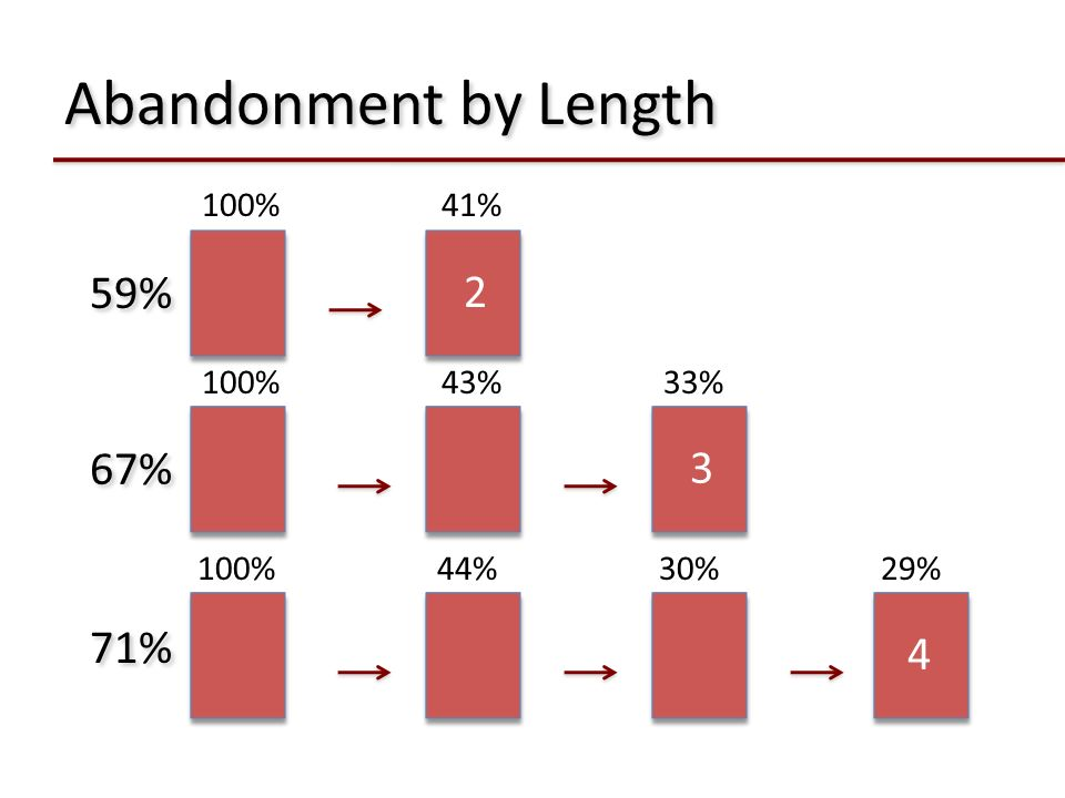 Abandonment by Length 59% 2 67% 3 71% 4 100% 41% 100% 43% 33% 100% 44%