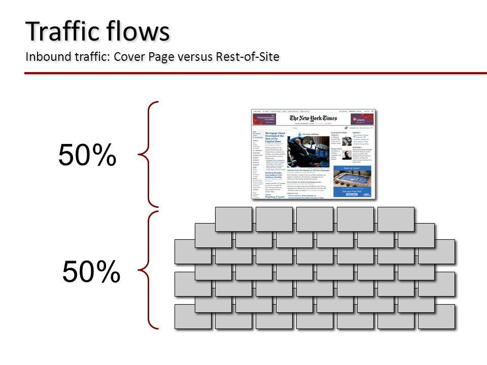 Traffic flows Inbound traffic: Cover Page versus Rest-of-Site