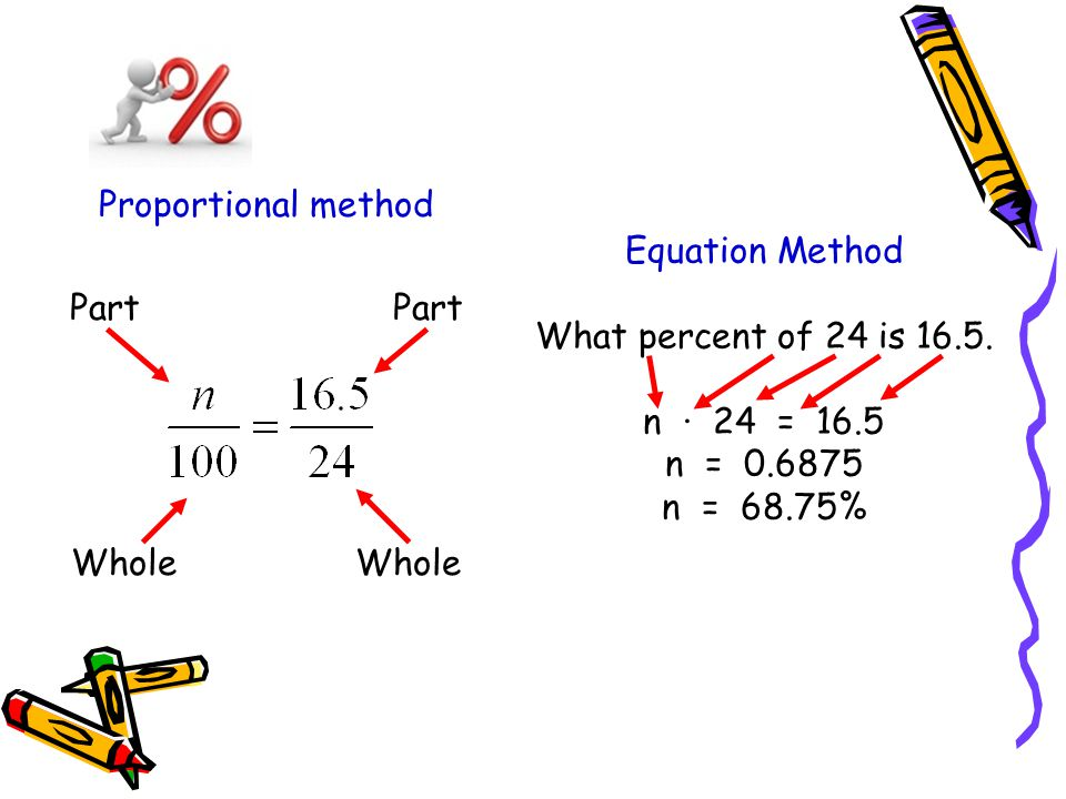 Proportional method Part Part. Whole Whole.