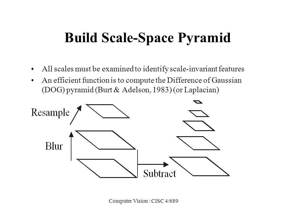Build Scale-Space Pyramid