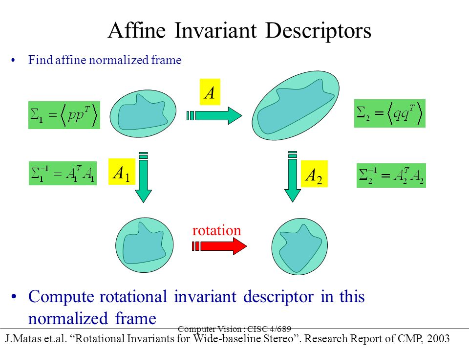 Affine Invariant Descriptors