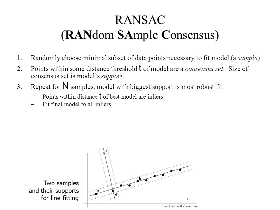 RANSAC (RANdom SAmple Consensus)