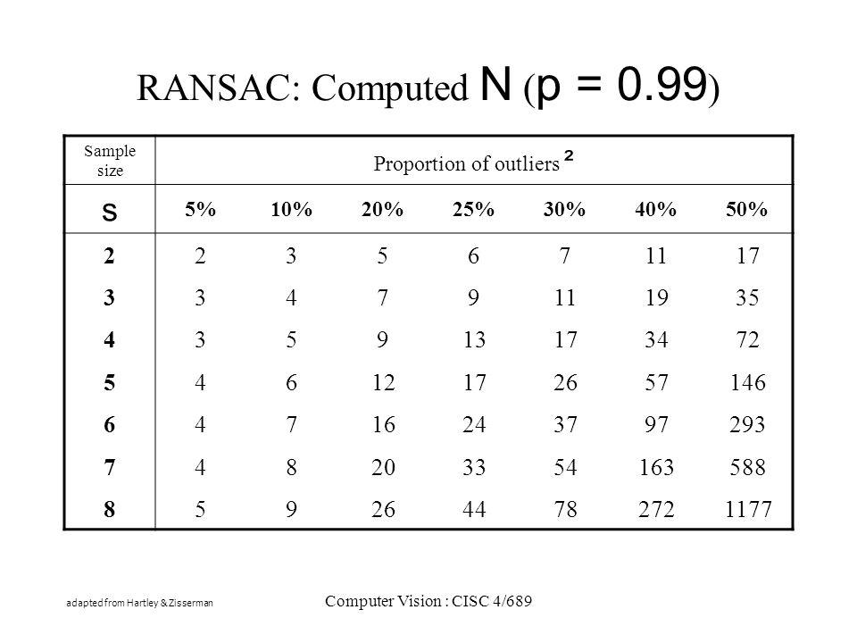 RANSAC: Computed N (p = 0.99)