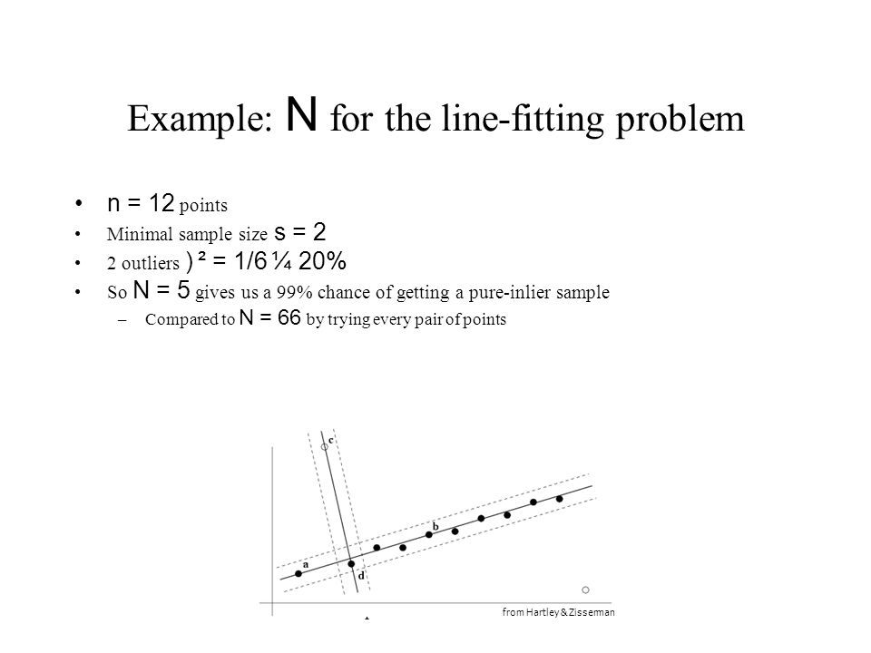 Example: N for the line-fitting problem