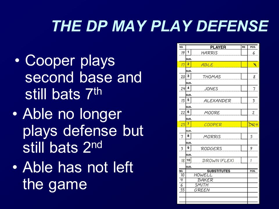 THE DP MAY PLAY DEFENSE Cooper plays second base and still bats 7th. Able no longer plays defense but still bats 2nd.