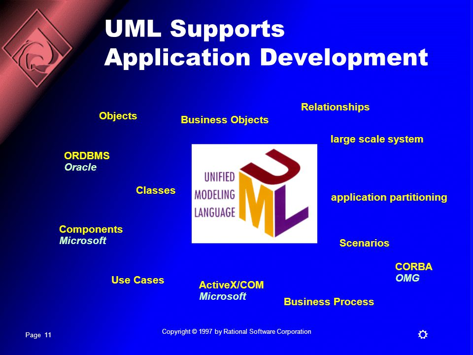 UML Supports Application Development