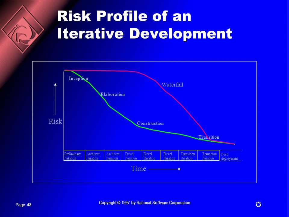 Risk Profile of an Iterative Development