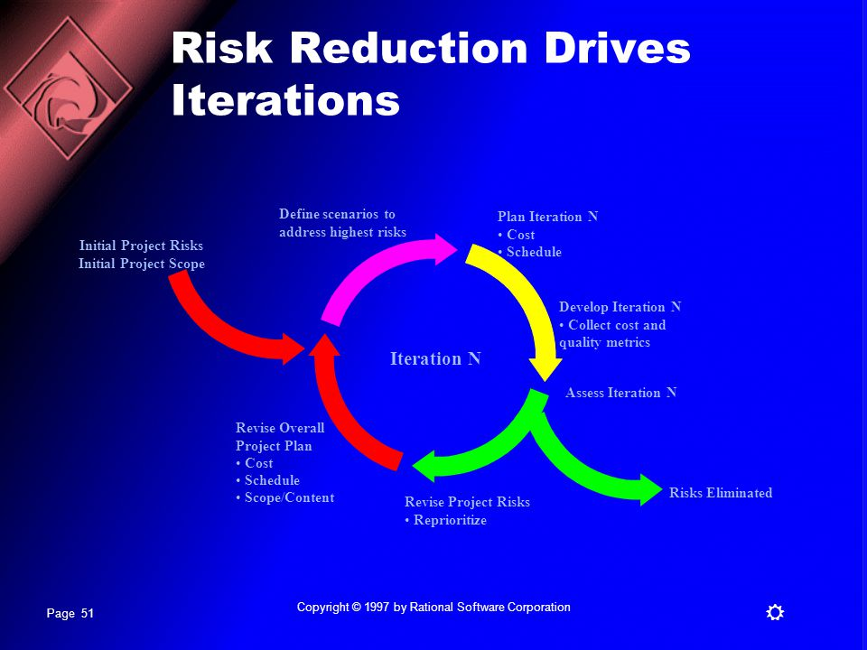 Risk Reduction Drives Iterations