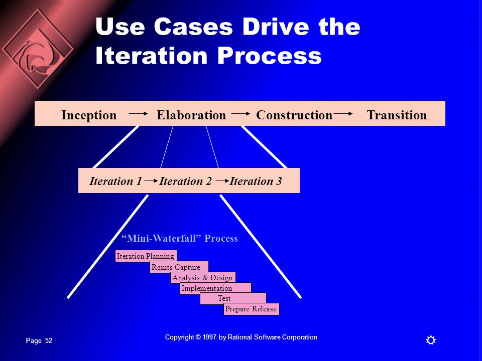 Use Cases Drive the Iteration Process