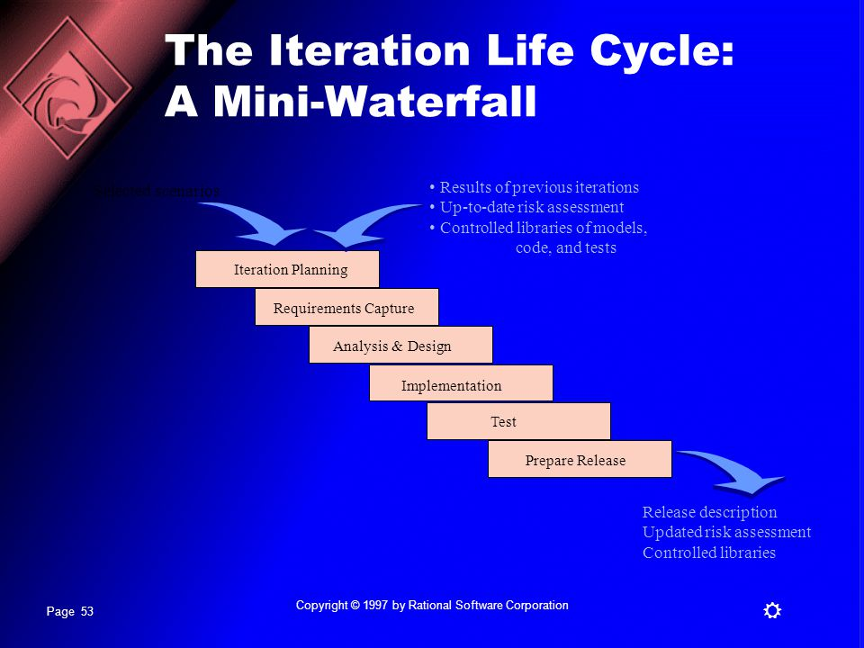 The Iteration Life Cycle: A Mini-Waterfall