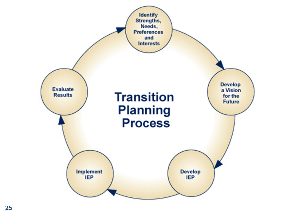 Transition assessment an ongoing cyclical process of collecting information.