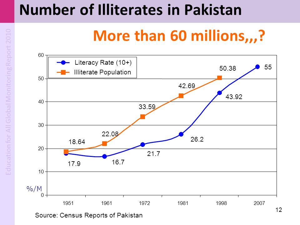 Number of Illiterates in Pakistan