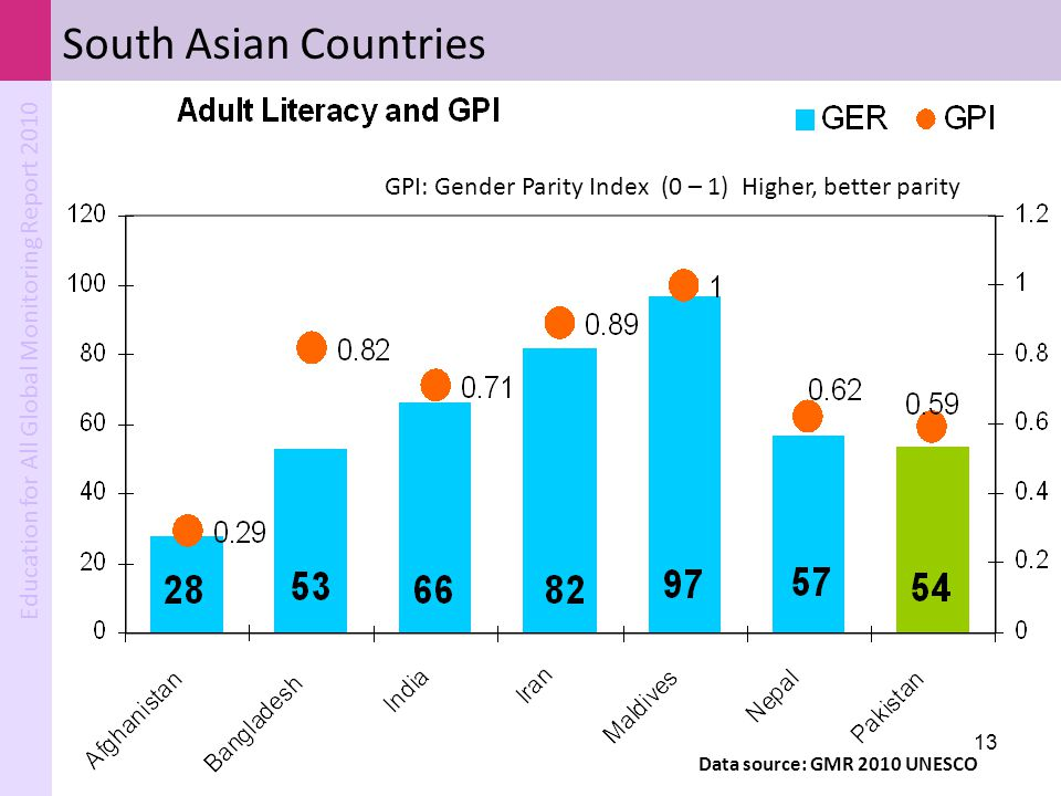 South Asian Countries GPI: Gender Parity Index (0 – 1) Higher, better parity.