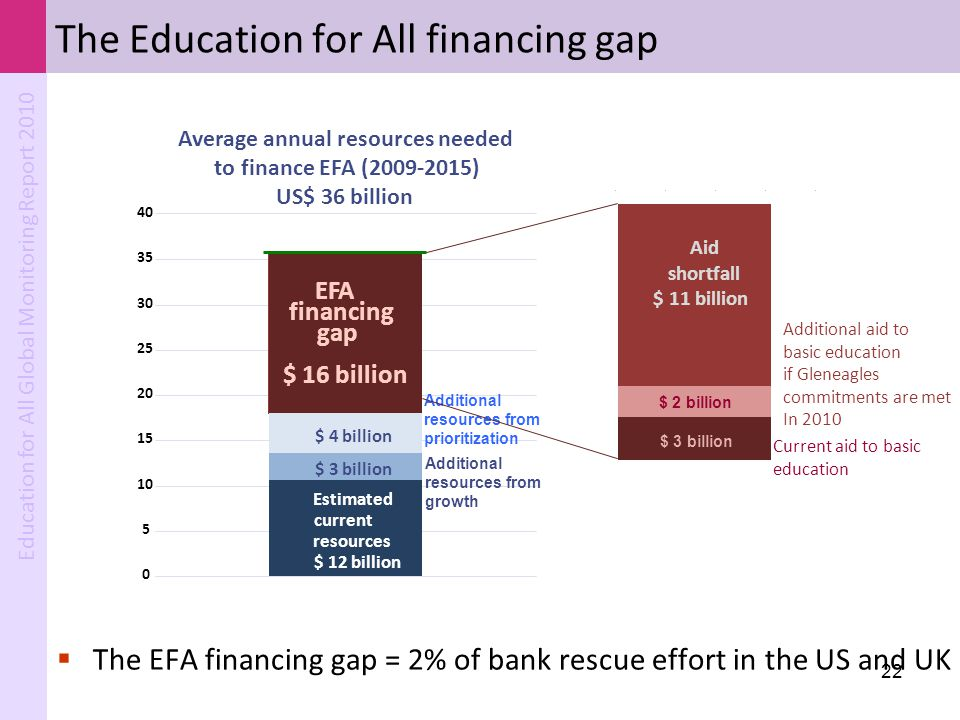 The Education for All financing gap