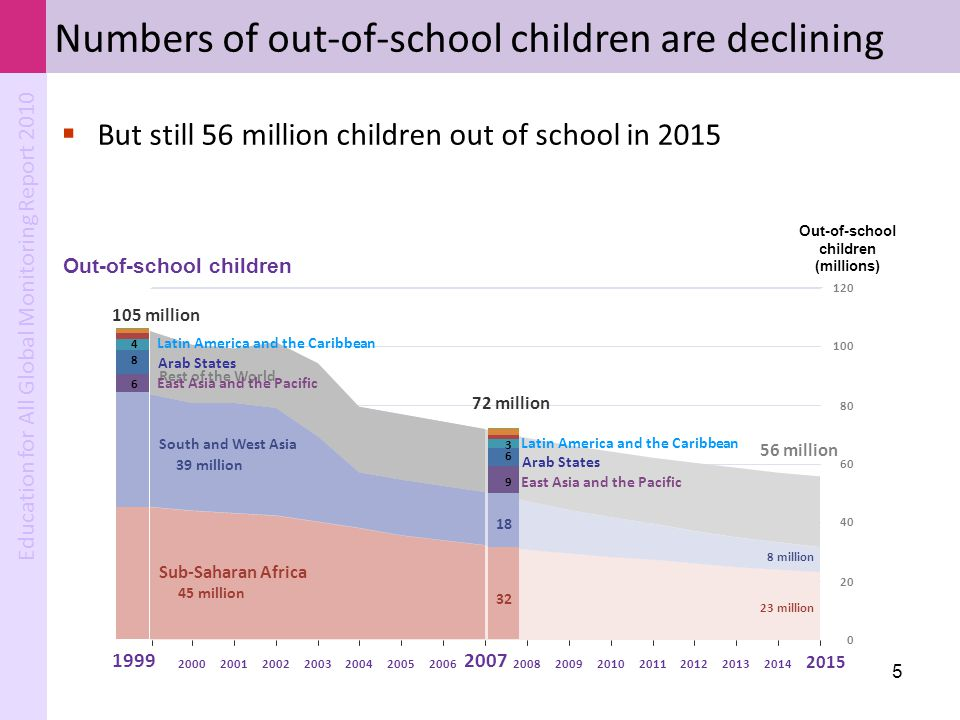 Out-of-school children